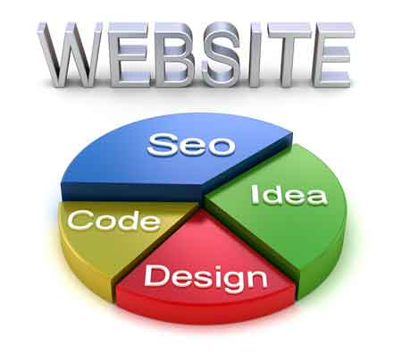 Web Design Dayton Ohio