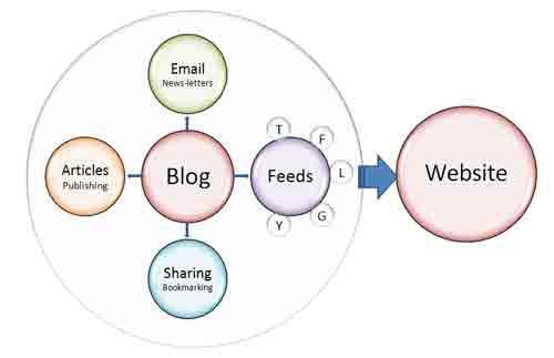 Website and the Sales Process - Content Marketing